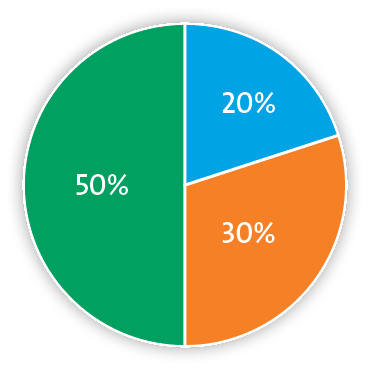 Pie chart representing 20% oxygen, 30% carbon dioxide and 50% nitrogen