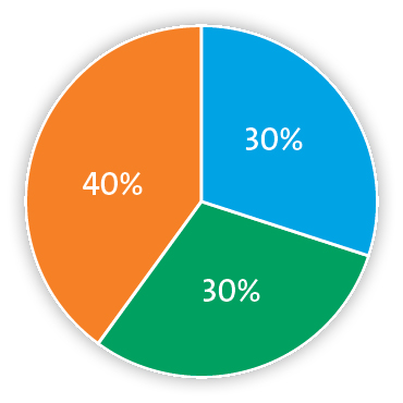 Pie chart representing 30% nitrogen, 30% oxygen and 40% carbon dioxide